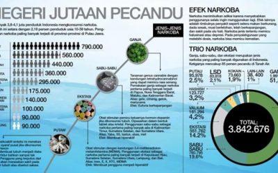 STRATEGY PROXY WAR & ANCAMAN GENERASI BANGSA INDONESIA